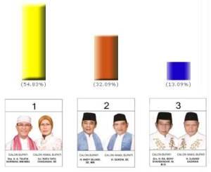 Quick Count Pemilukada  Kab Serang Selesai Jam 15:12WIB
