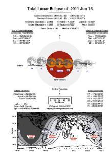 Total Lunar Eclipse of 2011 Jun 15